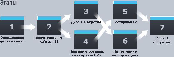Разработка дизайна этапы